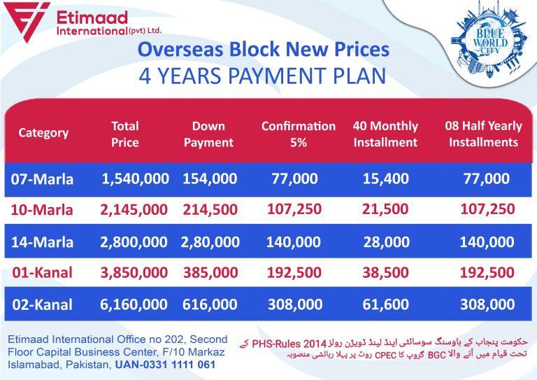 Blue World City Overseas Block Payment Plan